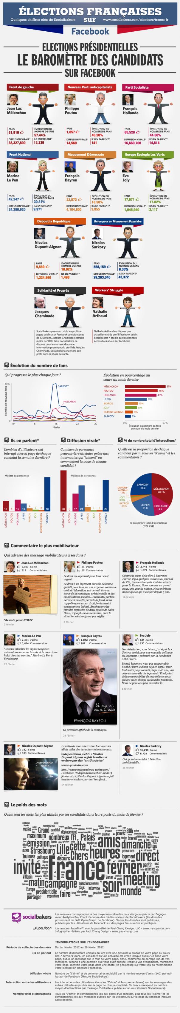 Le baromètre des candidats à la présidentielle 2012 sur Facebook