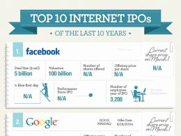 Internet : Les plus importantes introductions en bourse