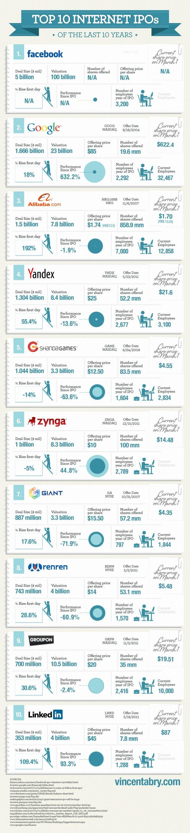 Internet : Les plus importantes introductions en bourse