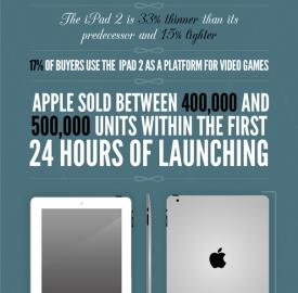 iPad : Evolution de la tablette tactile d'Apple