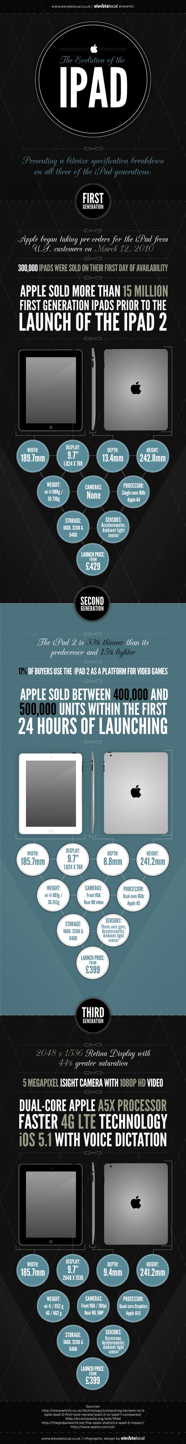 Evolution de l'iPad d'Apple
