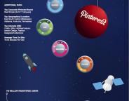 Médias sociaux : Profils types des utilisateurs (mars 2012)