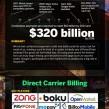 Paiement mobile : La guerre des solutions et technologies