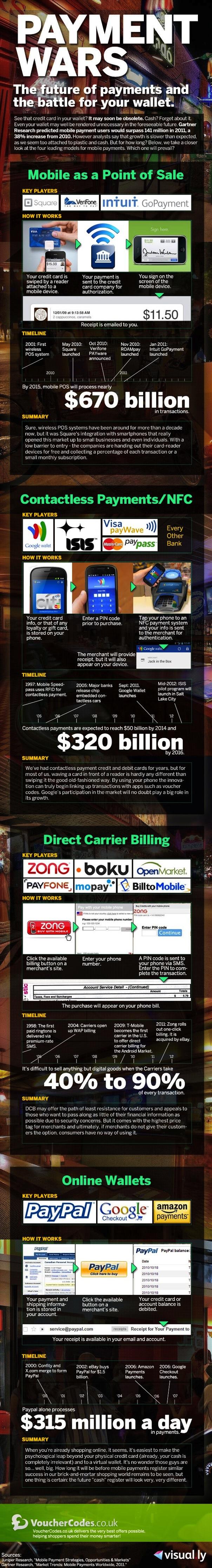 La guerre des paiements mobile