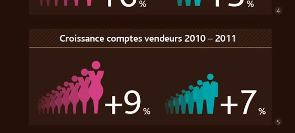 Priceminister : Comportements d'achat Femmes Vs Hommes