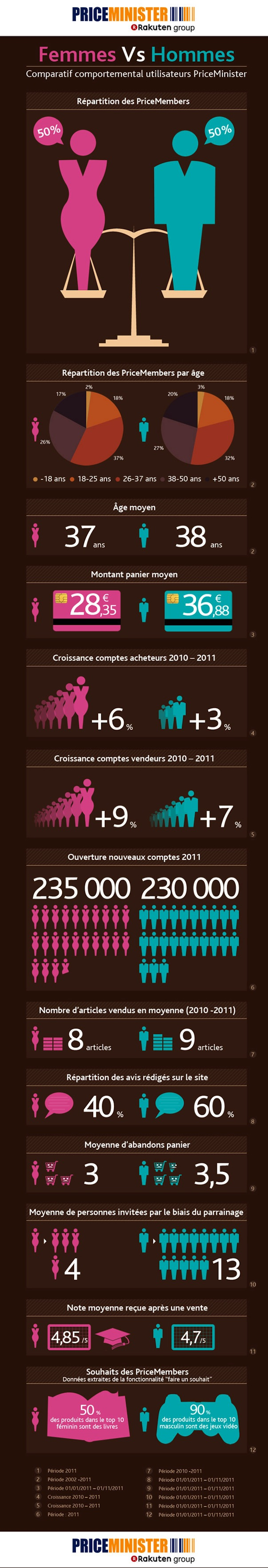 Priceministere : Comportement Homme Vs Femme