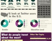 Twitter : L'addiction au réseau social illustrée