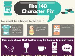 Twitter : Addiction