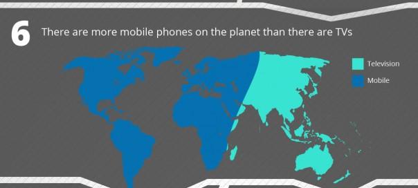 Téléphones mobiles : 10 faits marketing incroyables