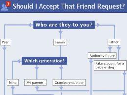 Aide à la décision pour savoir si on doit accepter une demande d'ajout d'ami