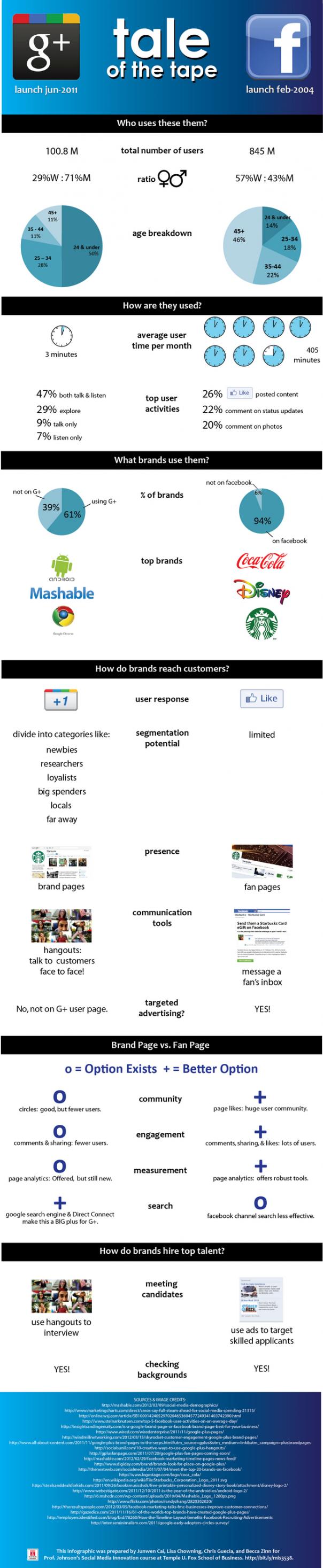 Google+ vs Facebook