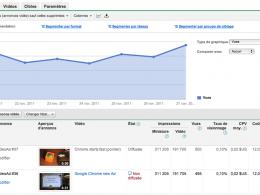 Google Adwords pour YouTube