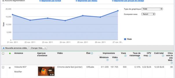 YouTube : Google AdWords pour les vidéos