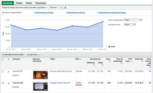 Google Adwords pour YouTube
