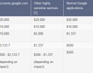 Faille Google : Augmentation du seuil de rémunération