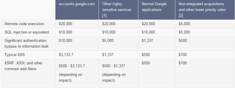 Tableau des récompenses en cas de découverte de failles Google