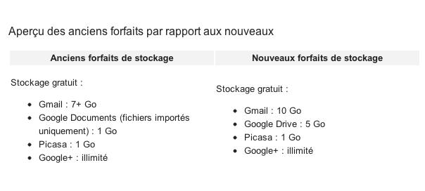 Google : Forfaits de stockage