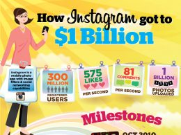 Comment Instagram s'est vendu à 1 milliard ?