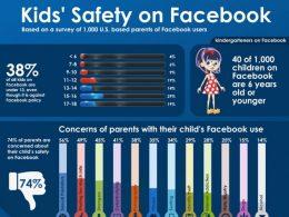 La sécurité des enfants sur Facebook