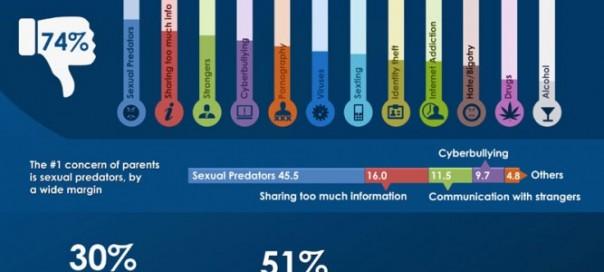 Facebook : Statistiques sur la sécurité des enfants