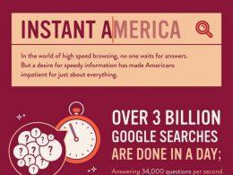 Temps de chargement : Quel impact sur l'internaute ?