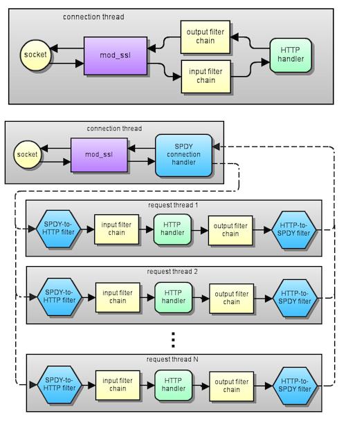 Module Apache SPDY : Multiplexage de requêtes HTTPS