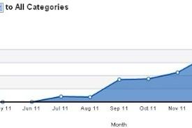 Google+ : Une progression de fréquentation de 27% en mars
