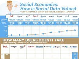 Combien vaut un utilisateur de réseaux sociaux ?