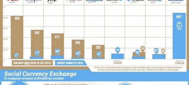 Réseaux sociaux : Combien vaut un utilisateur ?