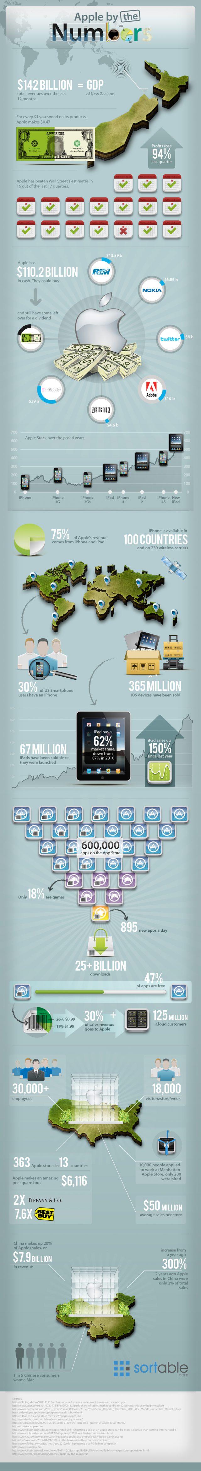 Apple par les chiffres et en image