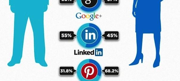 Médias sociaux : Comparatif chiffré des 5 plus grands