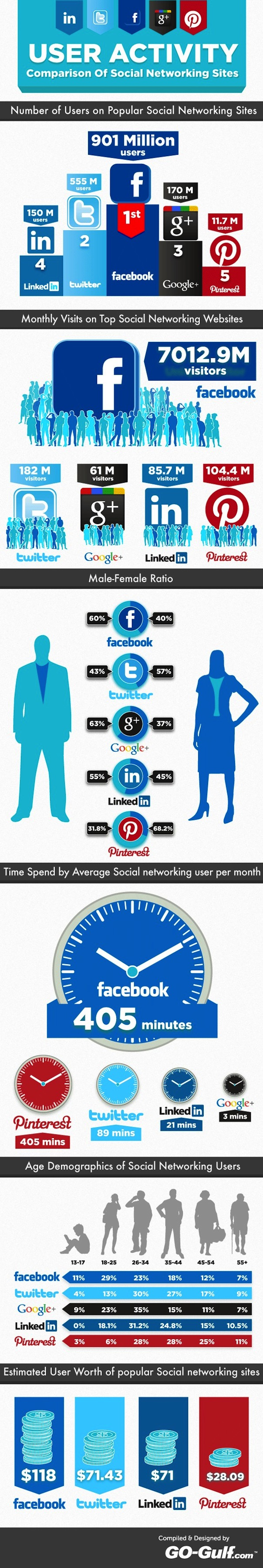 Comparatif LinkedIn Twitter Google+ Facebook Pinterest