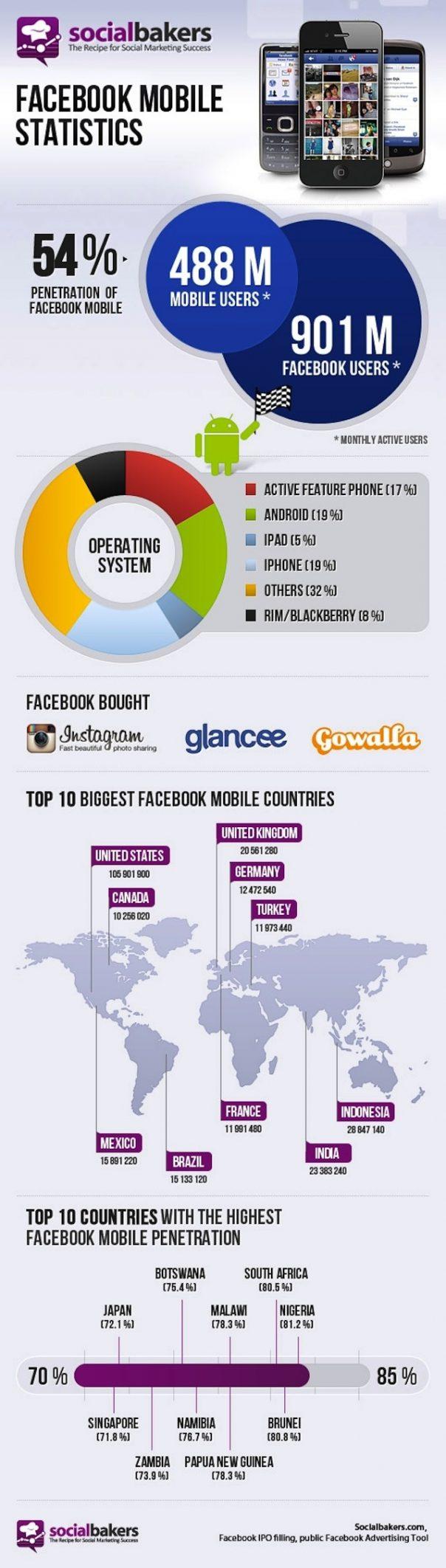 Statistiques Facebook mobile