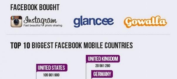 Facebook : Statistiques autour du mobile