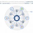Facebook : L'Open Graph expliqué en trois minutes