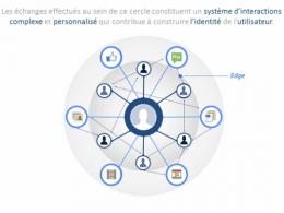 Facebook : L'Open Graph expliqué