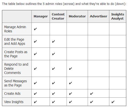 Facebook : Tableau des rôles et possibilités