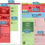 Eye Tracking de la page Facebook Timeline : Temps passé en pourcentage