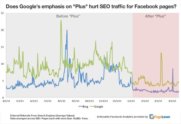 Facebook : Courbe du trafic provenant de Google et Bing