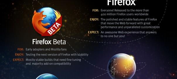 Firefox : Canaux de mises à jour & agenda des releases