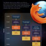 Firefox : Release timeline