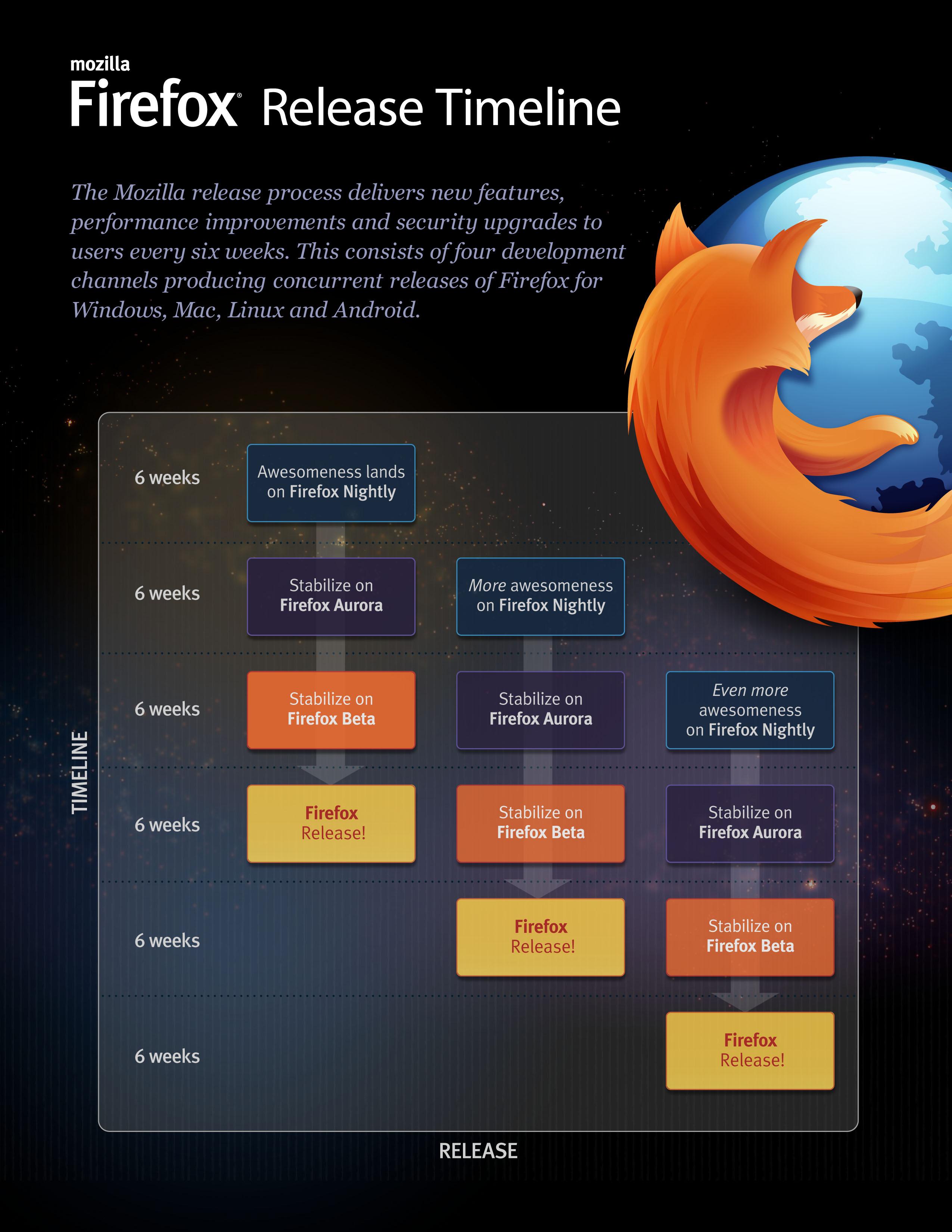 Firefox : Release channels