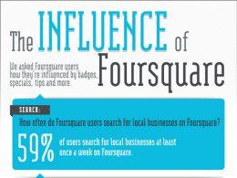 L'influence Foursquare