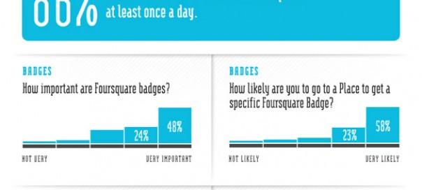 Foursquare : Quelle influence pour le service ?