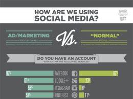 Médias sociaux : Profils privés et professionnels