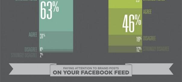 Medias sociaux : Profils privés et professionnels comparés