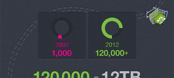 PrestaShop : Le CMS e-commerce fête ses 5 ans