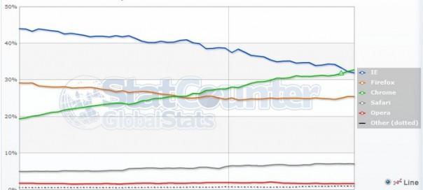 Google Chrome : Le navigateur web le plus utilisé dans le monde