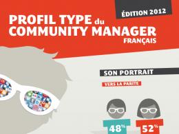 Statistiques sur les community manager de France