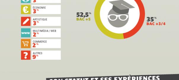 Community Management : Les statistiques française 2012